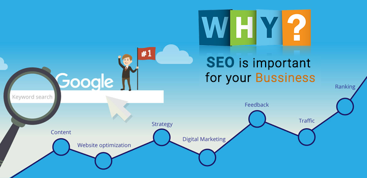 How SEO will be a helpful in turn around of your business?