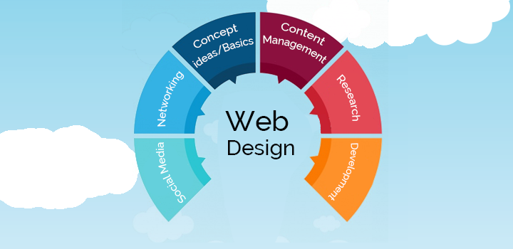 What Is Website Designing Do You Require It Complete Guide