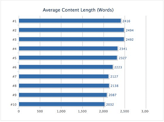 SEO friendly content that ranks in the top