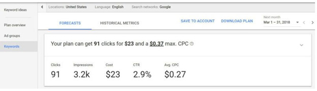 AdWords interface forecast