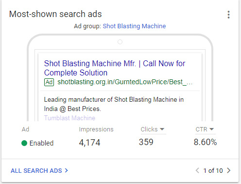 Most Shown Search ads