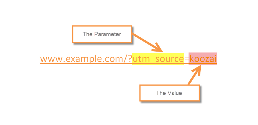 Use events instead of UTM tags to measure actions within your website