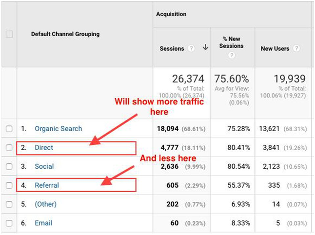 Google Analytics no referrer