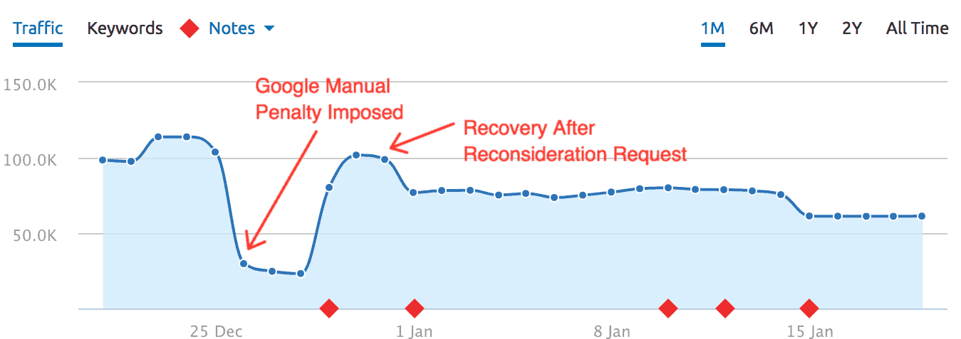 How to Identify & Recover from Google Penalty