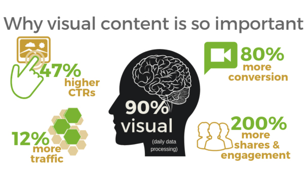 Use Visuals in Blog Post